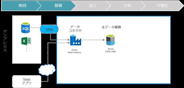 データ取り込みサービス(取得、蓄積)