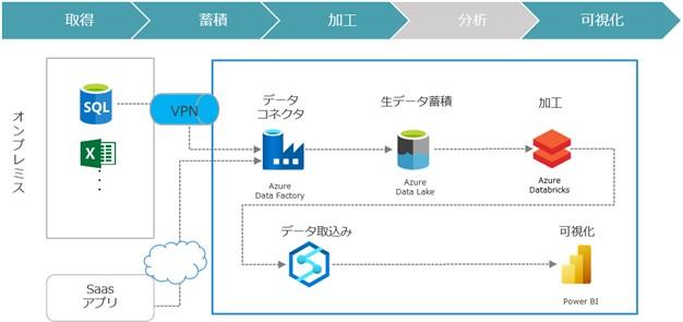 データ活用基盤構築サービス(取得、蓄積、加工、可視化)