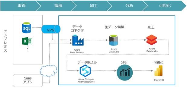 データ分析サービス(取得、蓄積、加工、分析、可視化)