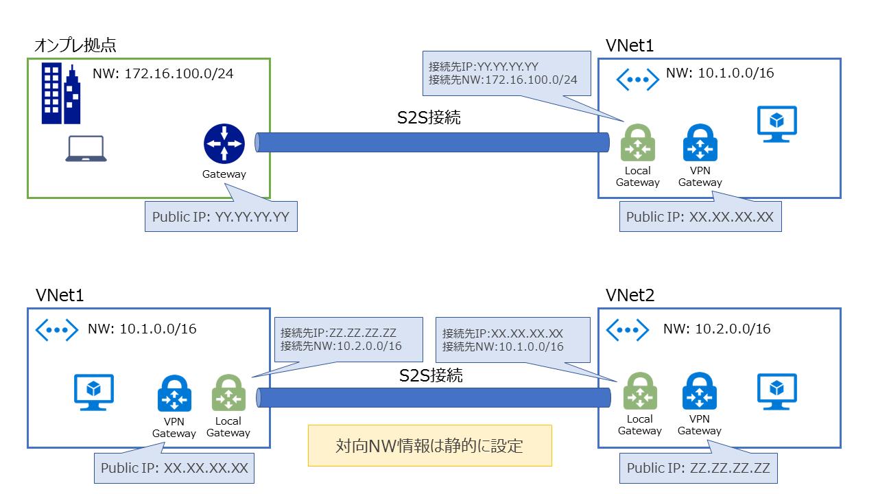 S2S接続(Site-to-Site)