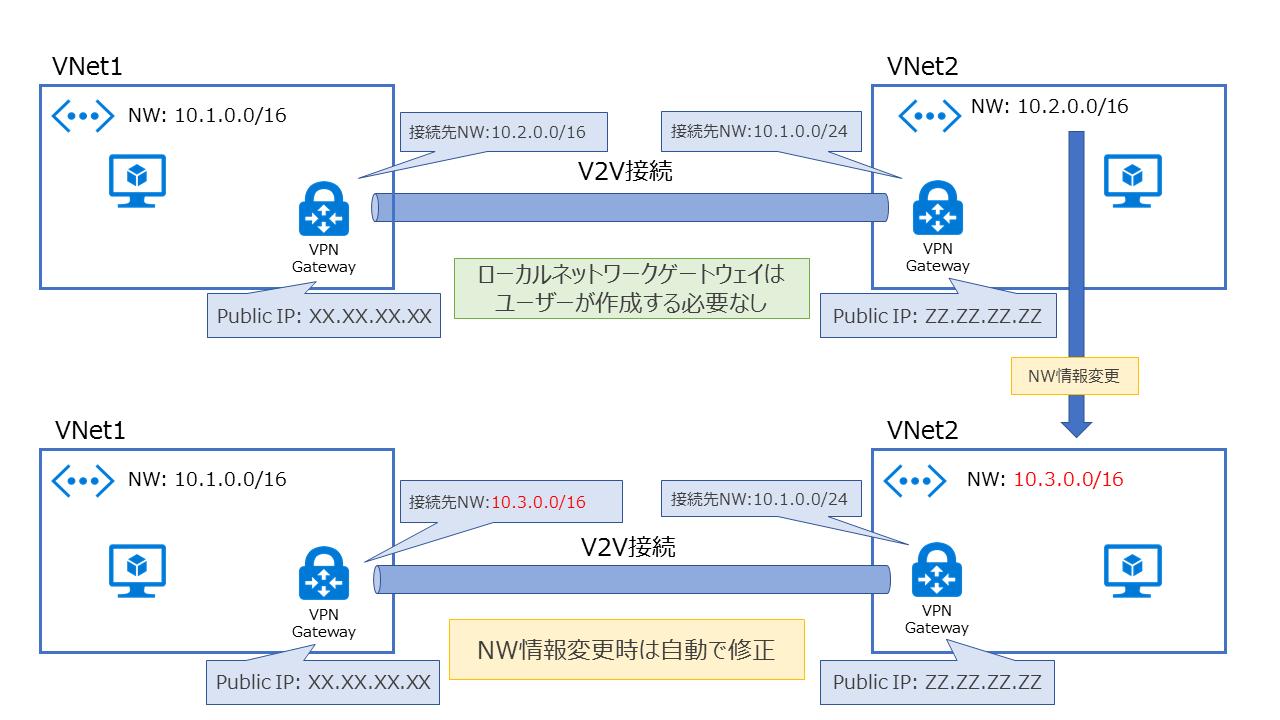 V2V接続(VNet-to-VNet)