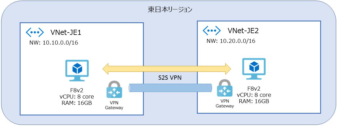 V2V接続計測