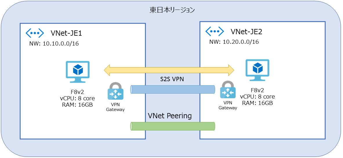 VNetピアリング計測