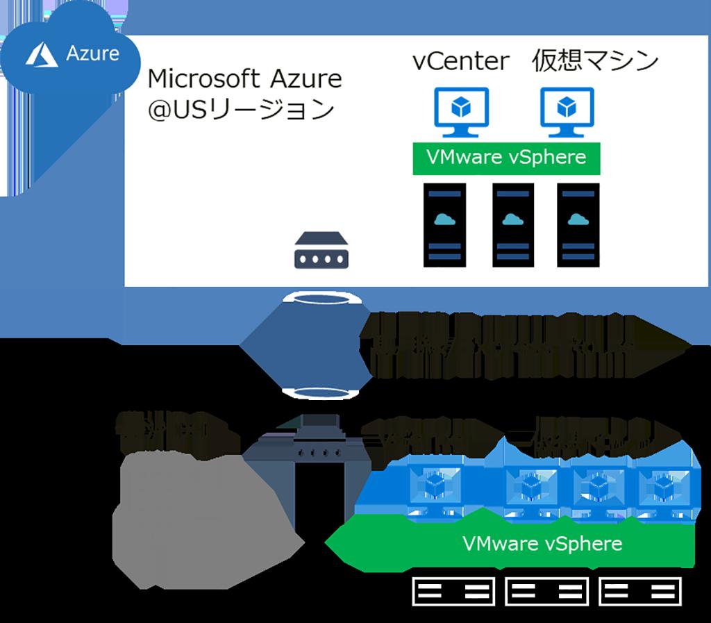 当社のAzure VMware Solution展開図