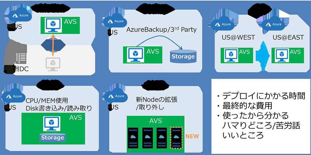Azure VMware Solution 検証内容