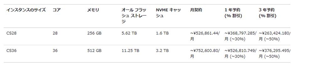 Azure VMware Solutionプラン比較