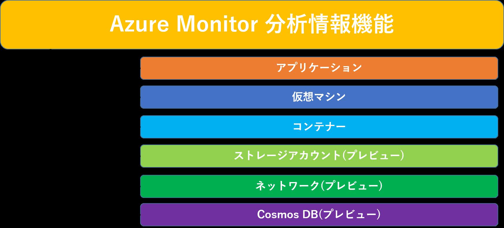 Azure Monitor6つの重要な機能
