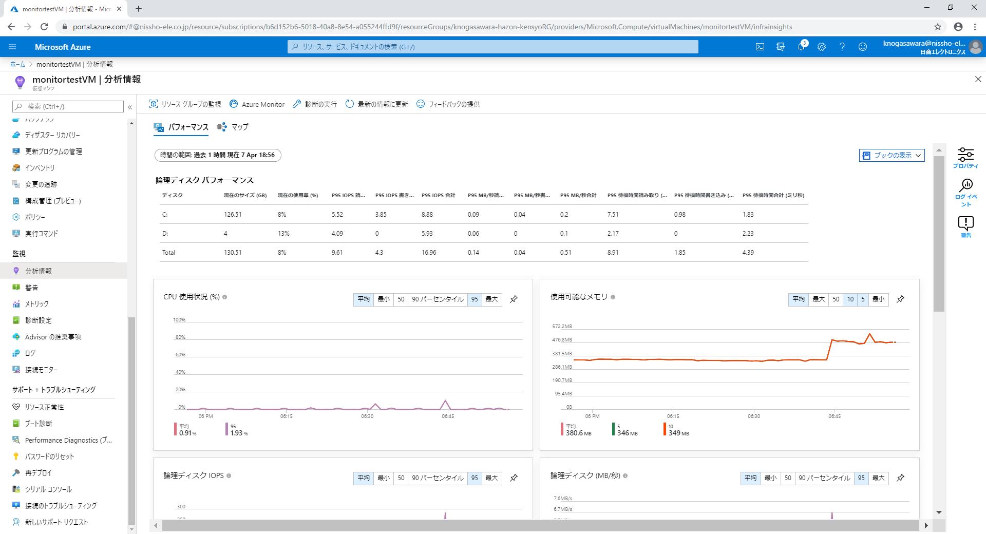 Azure Monitor for VMsパフォーマンス
