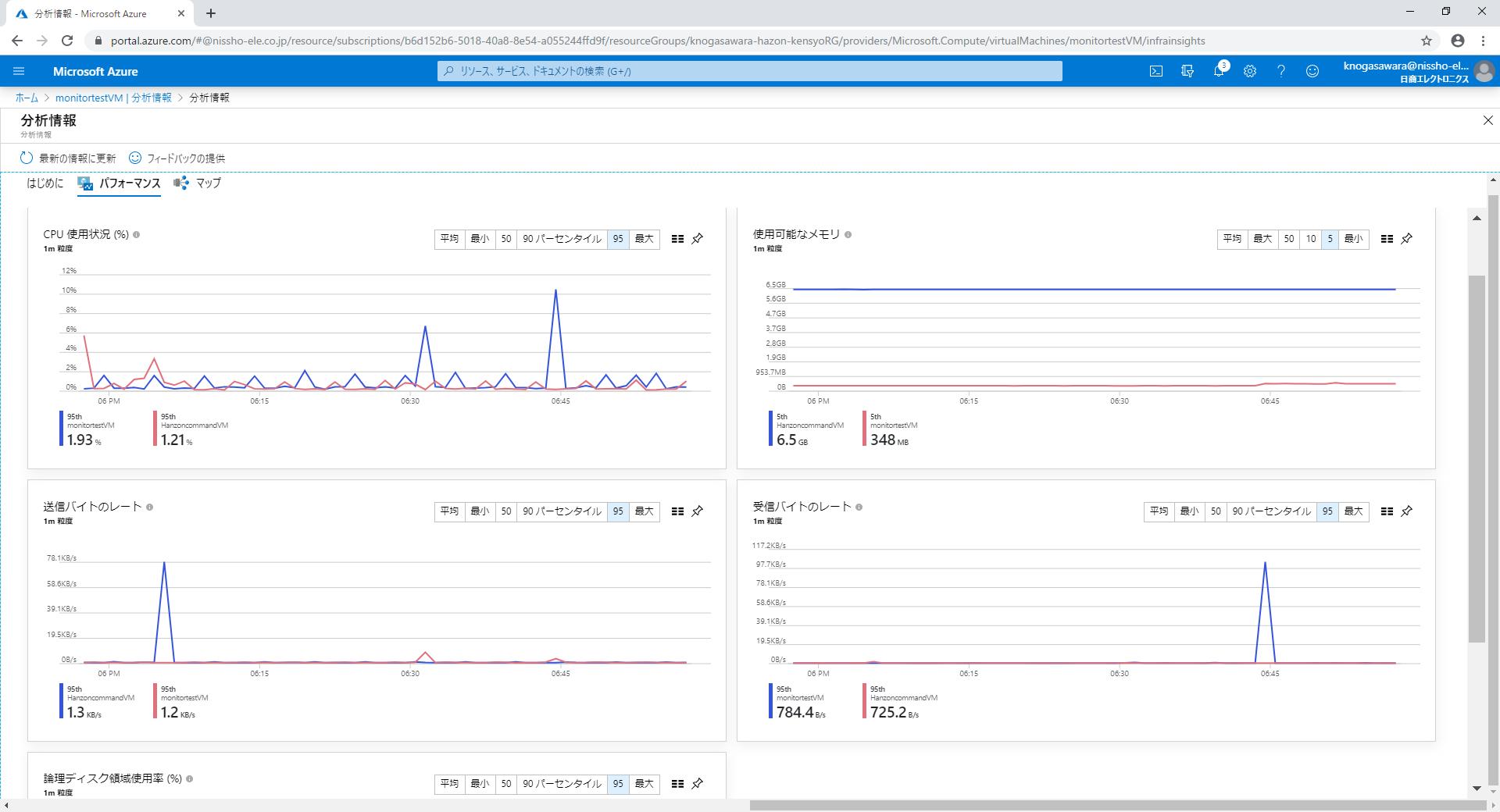 Azure Monitorパフォーマンス