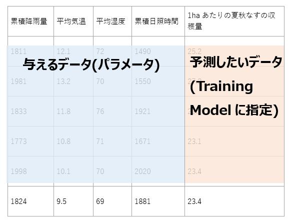 Taining Modelモジュールで指定するデータのイメージ