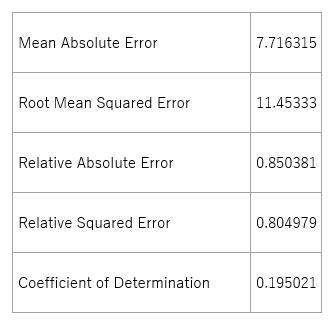 学習モデルの評価結果(Linear Regression)