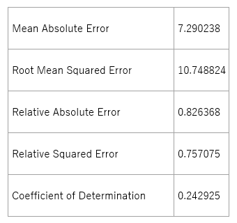 NULLデータ排除後のデータの精度(Linear Regression)