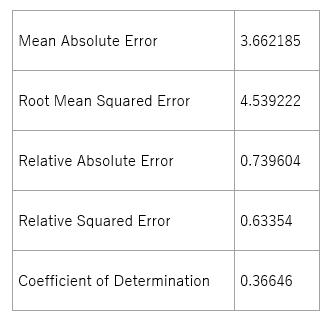 モデルの精度(Boosted Decision Tree)