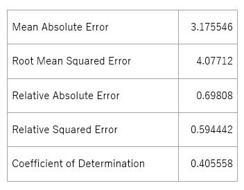 データセットチューニング後のモデルの精度(Boosted Decision Tree)