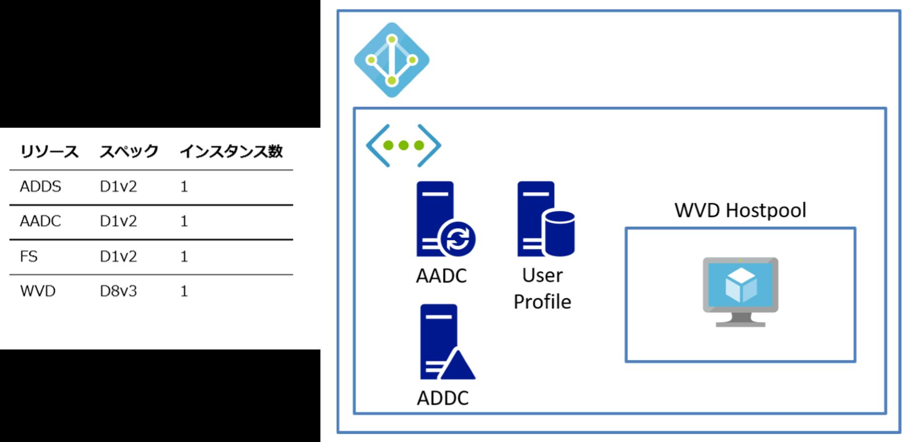 Azure上でリソースを構築