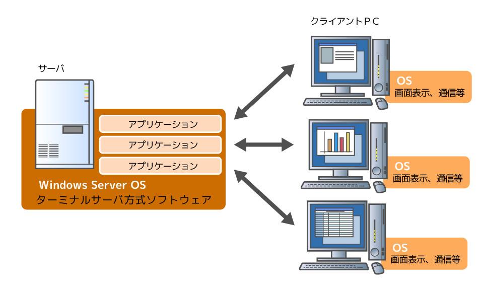 サーバーベース(ターミナルサーバー)型
