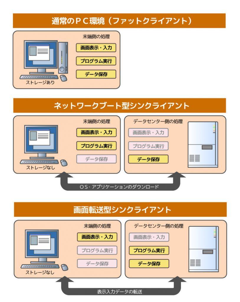 ファットクライアント & ネットワークブート型シンクライアント & 画面転送型シンクライアント