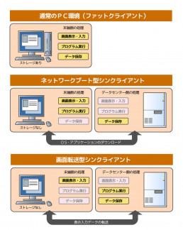 通常のPC環境と2種類のシンクライアント環境の比較図