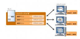 デスクトップ仮想化(VDI)型