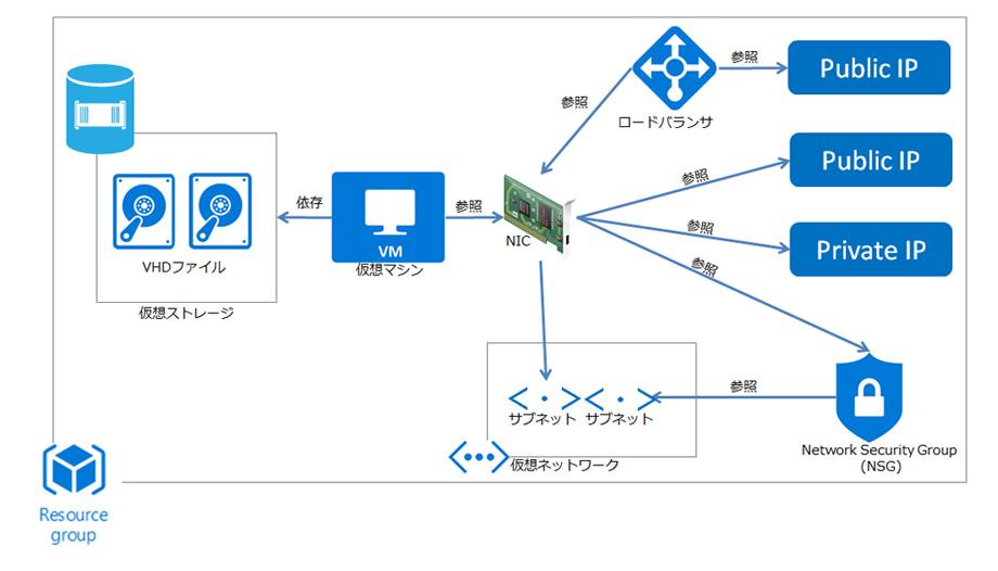 Azure上の仮想マシン構成要素