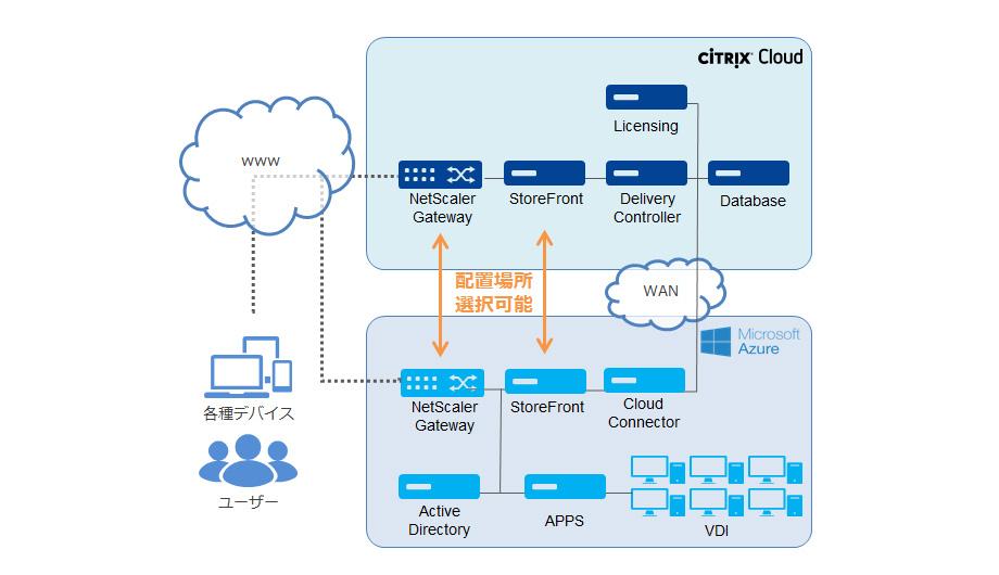 Citrix Cloud on Azure