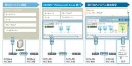 Azure移行までの構成の変化