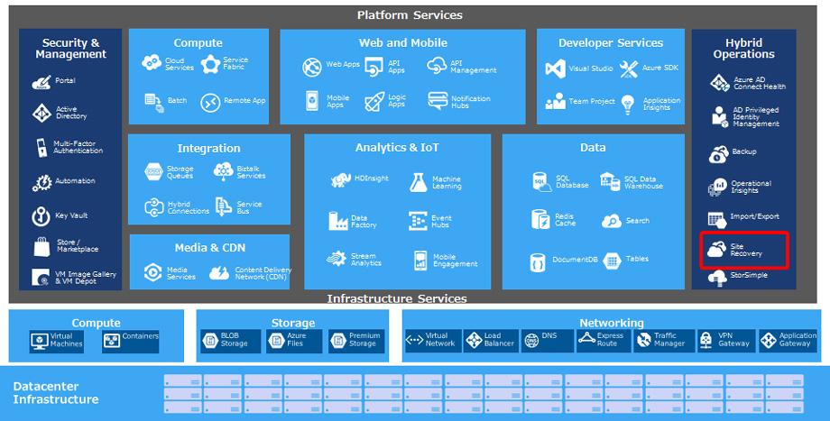 Azure Platform Services
