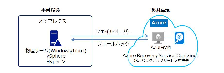 ASRのイメージ図(To Azure)