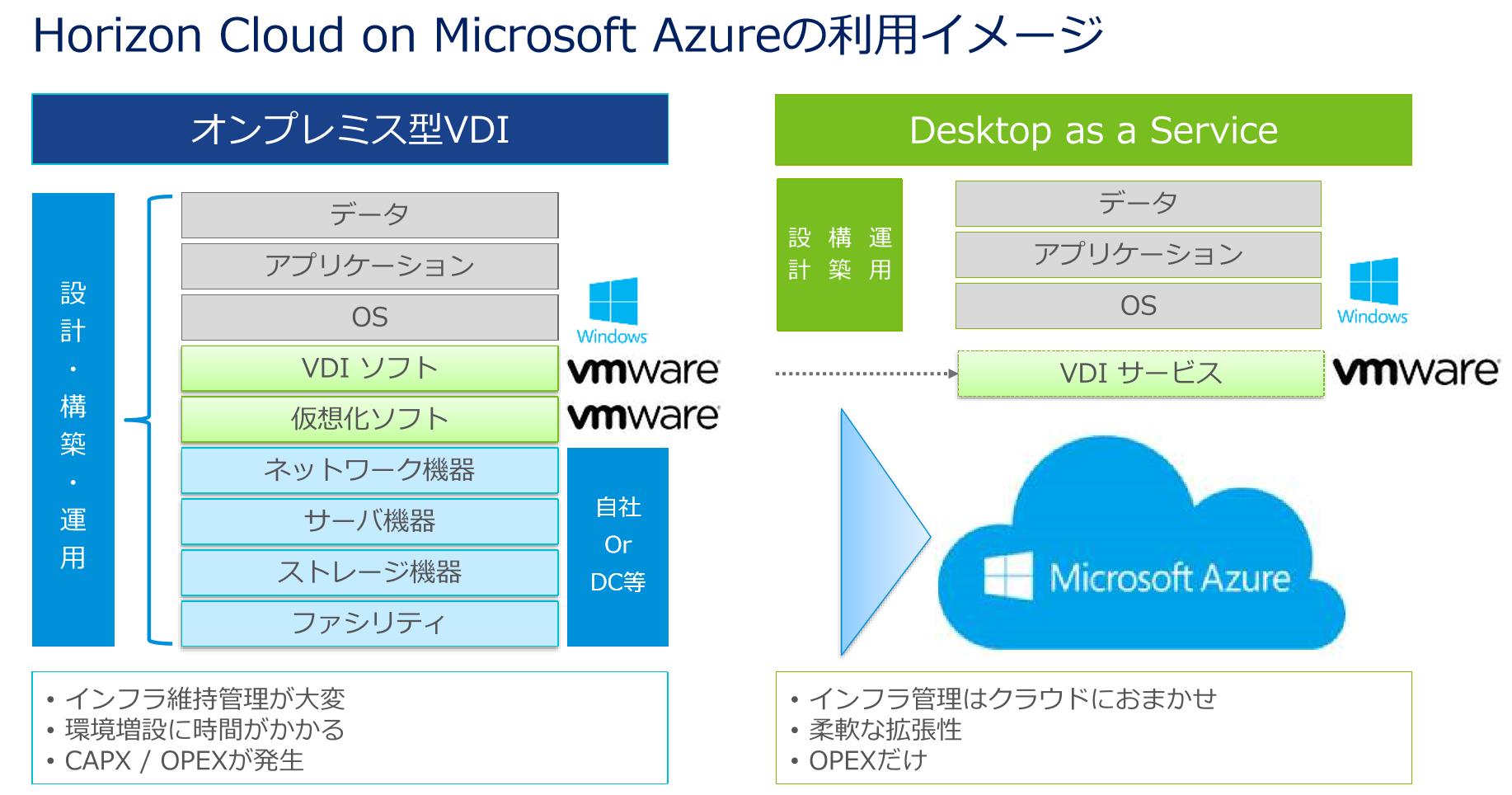Horizon Cloud on Microsoft Azureの利用イメージ