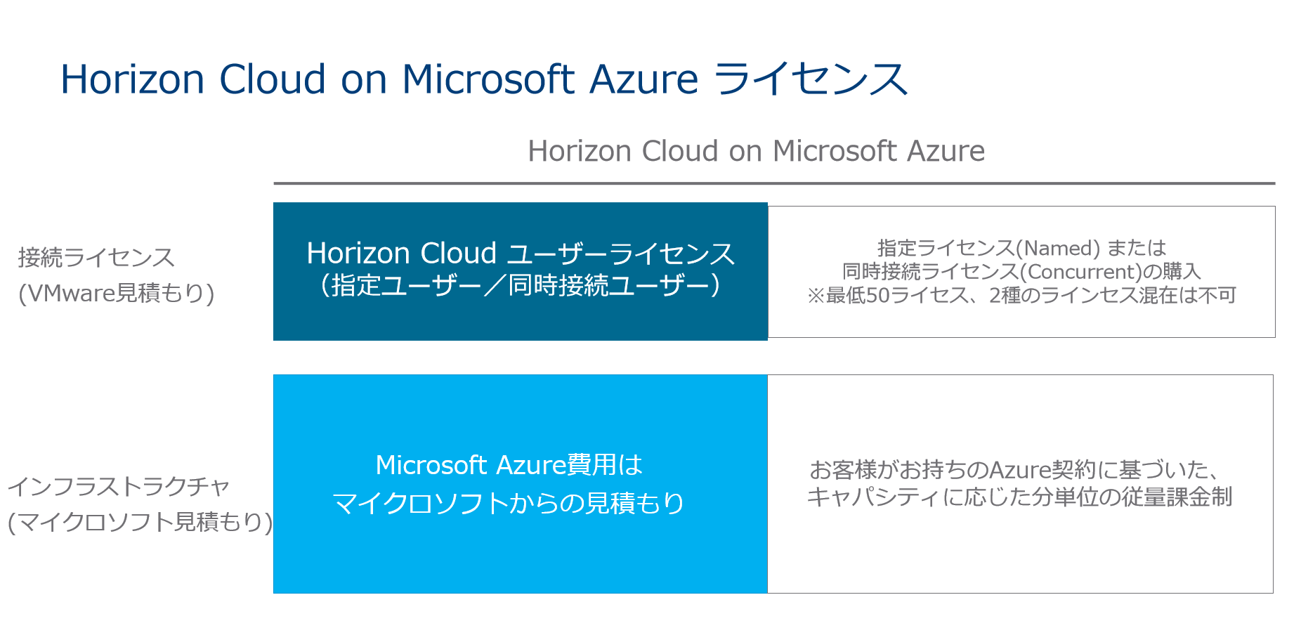 Horizon Cloud on Microsoft Azureライセンス