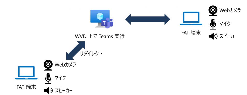 テレワークでWVDを利用するメリット!サービス内容も易しく解説