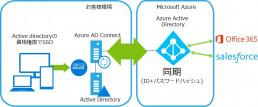 既存の社内Active Directoryを活用してAzureを管理