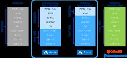 Microsoft Azure管理範囲