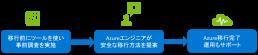 Microsoft Azure移行サービス移行フロー