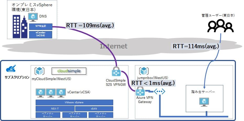 Site-to-Site VPN接続