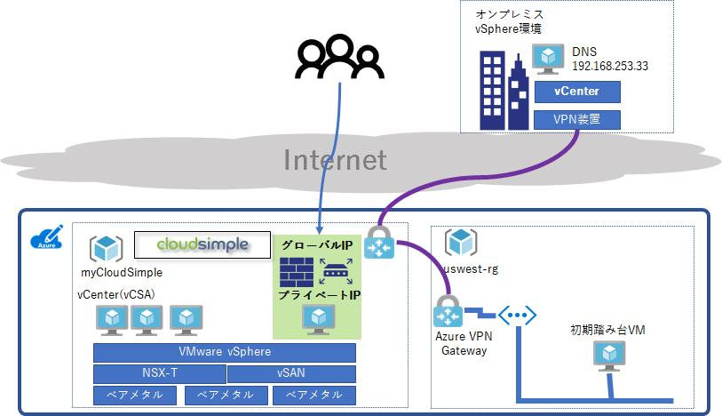 Azure VMware Solution上の仮想マシンに対するインバウンド接続