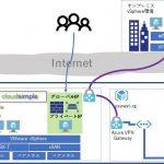 新サービス Azure VMware Solutionを構築してみた結果・・・?