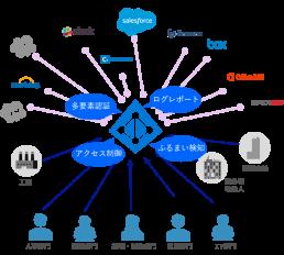 SaaSアプリケーションログインのセキュリティ強化