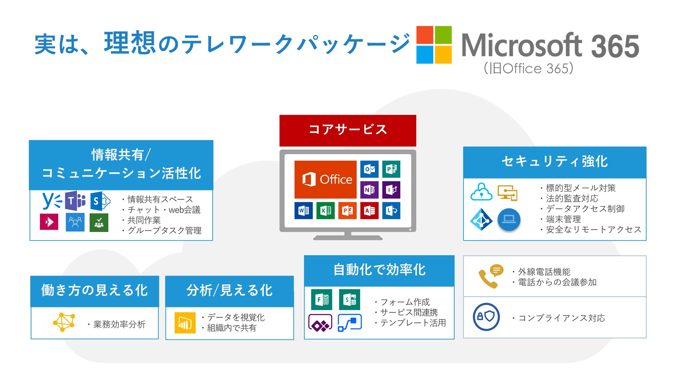 Office365は理想のテレワークパッケージ