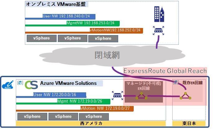ExpressRoute回線同士の接続イメージ