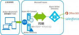 Azure上で社内環境と同等のドメイン管理