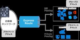 様々な通信に対応するExpress Route