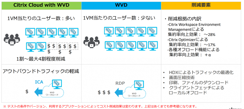 Citrix Cloud with WVD メリット