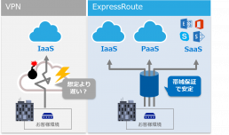 Express Routeの特徴