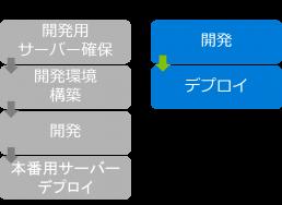 Azureの最新技術を活用し開発に専念