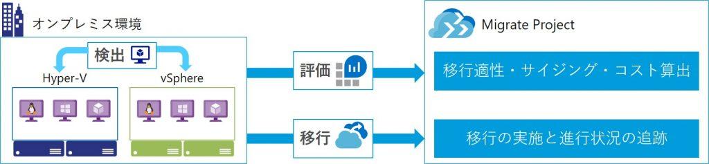 Azure Migrateが提供する主な機能