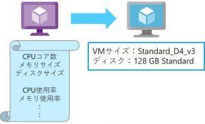 Azure VMのサイジング