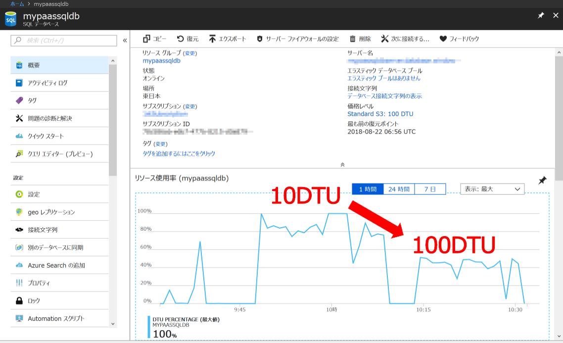 Azure SQLデータベース DTUの変更結果