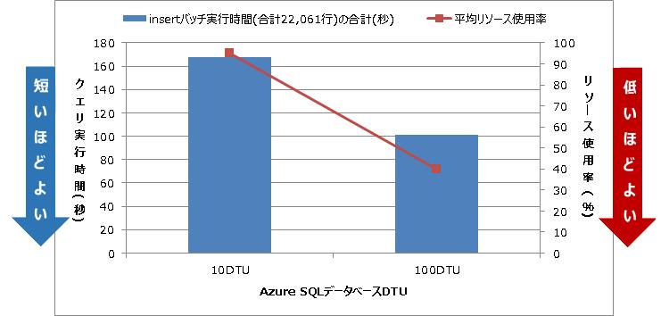 DTU増強によるクエリ総実行時間とリソース使用率の推移