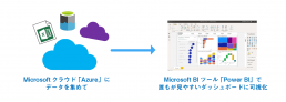 Microsoftクラウド 「Azure」にデータを集めてMicrosoft BIツール 「Power BI」で誰もが見やすいダッシュボードに可視化